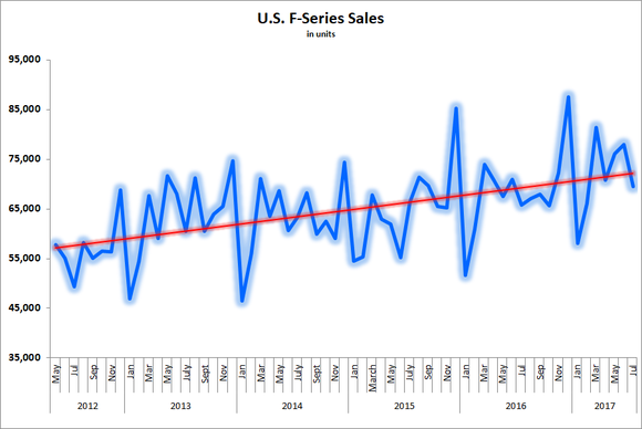 Graph showing rising trendline of F-Series sales.