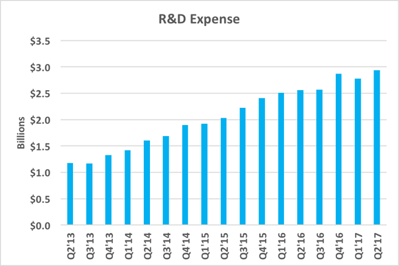 Chart showing rising R&D expenses over time in dollars