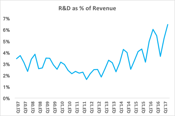 Chart showing spike in R&D expense as a percentage of revenue