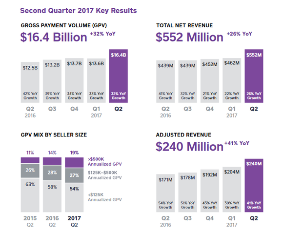 Charts of Square's payment volume and revenue growth, and mix of sellers.