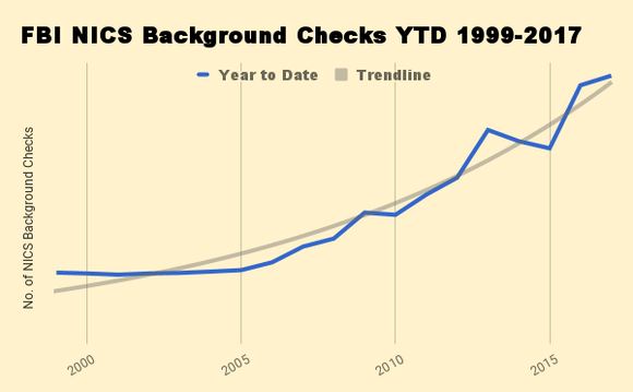 Chart showing year-to-date criminal background checks of gun buyers 1999-2017