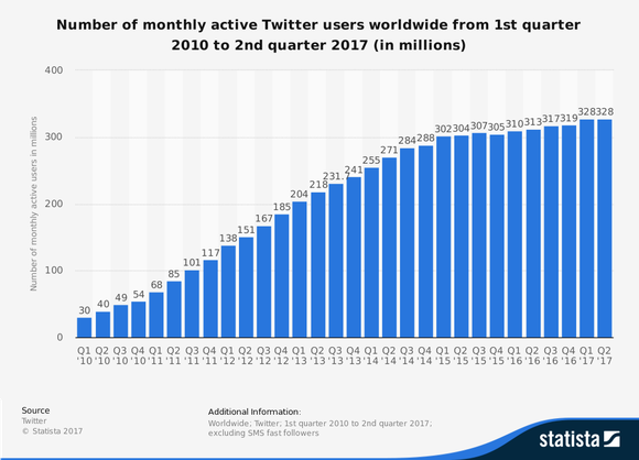Chart showing Twitter's user growth over the years with a marked slowdown in recent quarters.