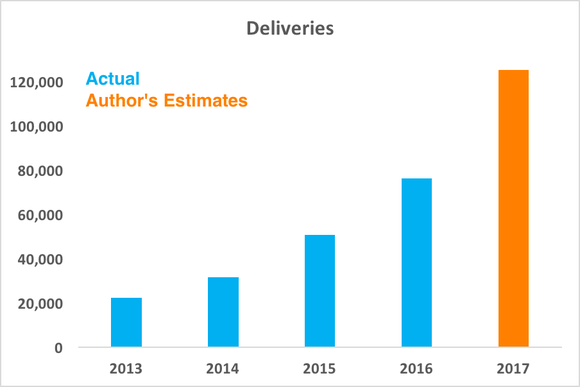 Chart comparing estimated 2017 deliveries to prior years