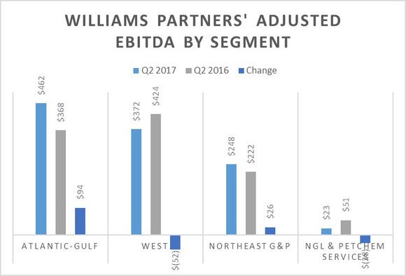 A chart showing Williams Partners segment results in the second quarter of 2017 versus the prior-year period. The Atlantic-Gulf and Northeast gathering and processing segments posted year-over-year increases.