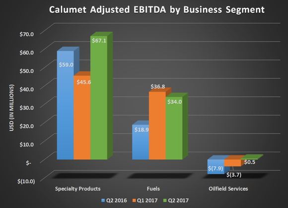 CLMY adjusted EBITDA by business segment for Q2 2016, Q1 2017, and Q2 2017. Shoes year-over-year gains in all segments