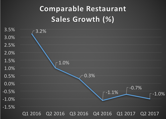 A chart showing Chuy's comparable restaurant sales growth for the most recent six quarters