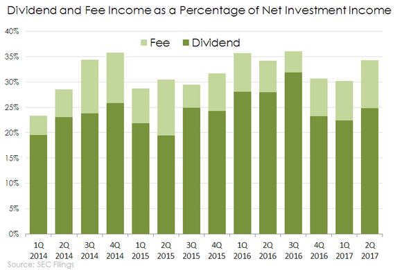 Chart of Main Street Capital's Dividend and Fee Income as a percentage of Net Investment Income