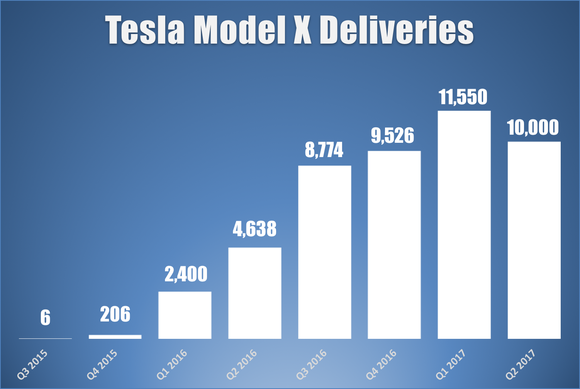 Bar chart showing quarterly Model X deliveries