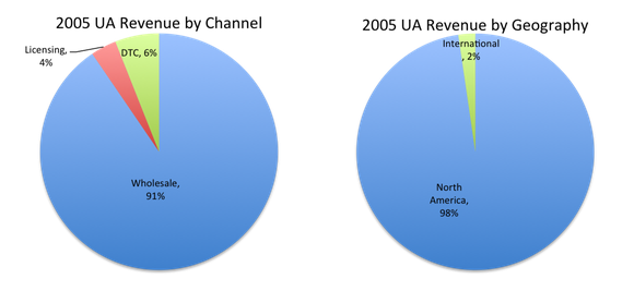 Two pie charts of Under Armour's 2005 revenue, the first is revenue by channel with Wholesale making up 91%, the second is revenue by geography where North America makes up 98%.