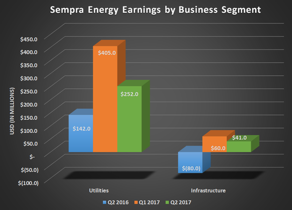 SRE earnings by business segment for Q2 2016, Q1 2017, and Q2 2017. Shows year-over-year gains for both utilities and infrastructure.