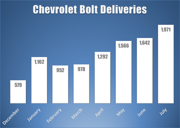 Bar chart highlighting monthly Bolt deliveries