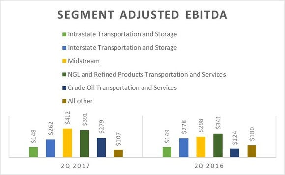 A chart comparing Energy Transfer Partners' earning by segment in the second quarter of 2017 and 2016.
