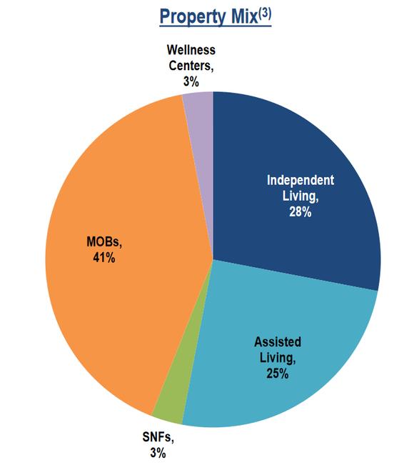 Chart showing SNH's property portfolio composition.