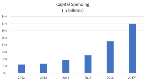 Chart showing increasing capital spending.
