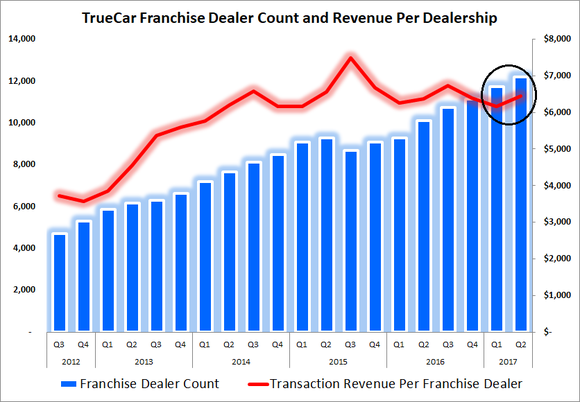 Graph showing uptick in revenue per dealership and dealership total