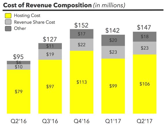 Chart showing a breakdown of cost of revenue over the past five quarters