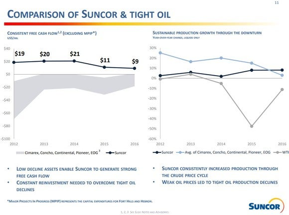 A slide showing how Suncor Energy compares to shale drillers on generated free cash flow and growth.