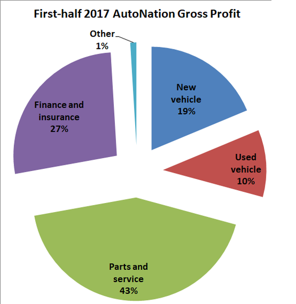 Graphic showing new vehicles to generate 19% of gross profits