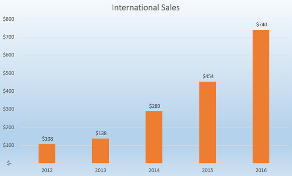 Chart showing spiking international sales.