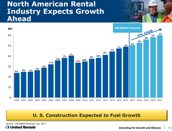 Graphic showing steady annual growth in U.S. construction forecast