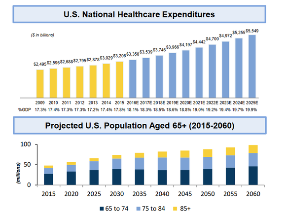 Projections of U.S. healthcare expenditures and senior citizen population growth.
