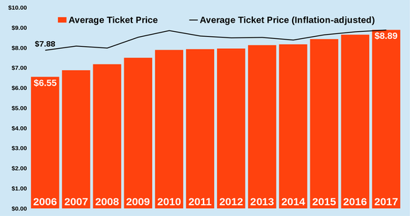 Chart showing average movie ticket prices rising from $6.55 in 2006 to $8.89 today, including a steady rise in inflation-adjusted prices.