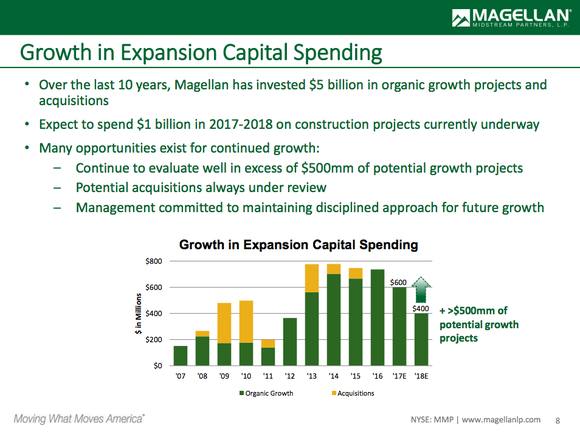 A bar chart showing Magellan Midstream Partners' growth spending plans of $1 billion, with another $500 million of projects under consideration.