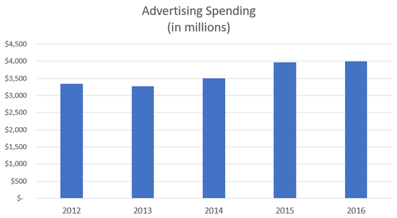 A chart showing increasing annual advertising spending.
