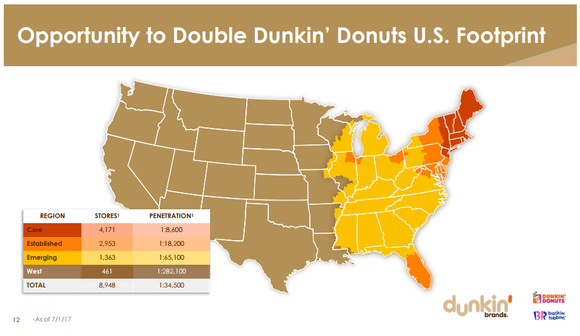 Map of Dunkin' Donuts penetration in U.S. states. The highest density of stores is in the U.S. Northeast. The entire Western region has a concentration of just 1 store per 282,100 people.