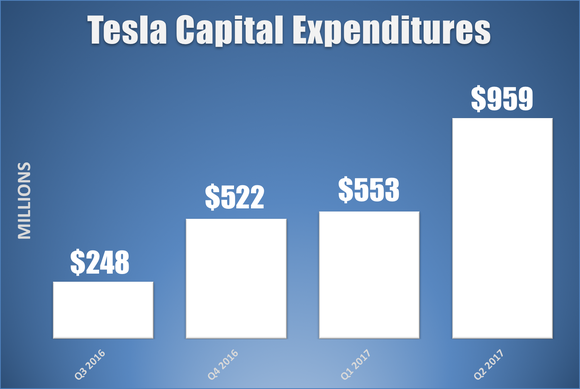 Bar chart showing Tesla's quarterly capital expenditures