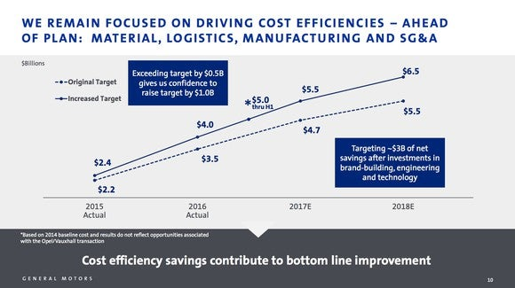 A chart that shows GM's cost reductions rising from $2.4 billion in 2015 to a projected $6.5 billion in 2018.