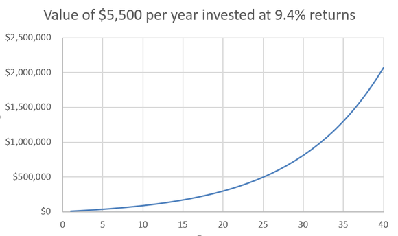 Table, showing the compounding growth of $5,500 invested in stocks each year for 40 years.