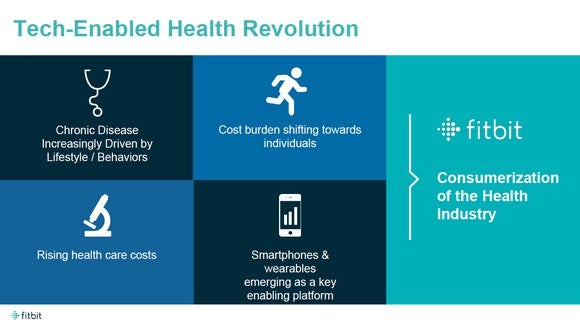 Four boxes on the left all leading to one box on the right titled Consumerization of the Health Industry. Boxes on the left are labeled: Chronic disease increasingly driven by lifestyle/behaviors, cost burden shifting toward individuals, rising health care costs, and smartphone and wearables emerging as a key enabling platform.