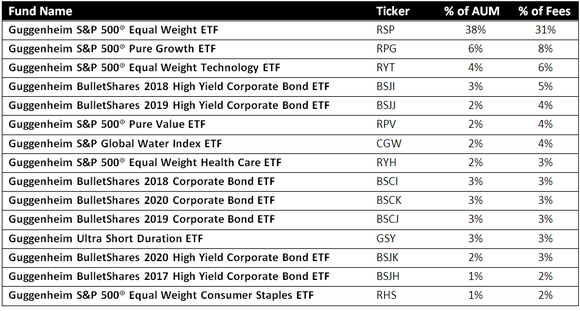 Tables of Guggenheim's top 15 ETFs.