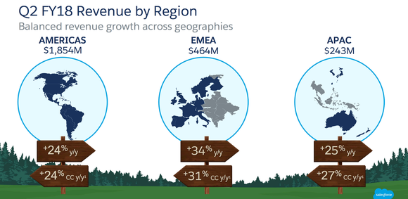 Salesforce's Q2 2018 revenue growth included 24% in the Americas; 34% in its Europe, Middle East, and Africa segment, and 25% in its Asia Pacific segment.
