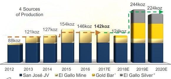 Chart showing McEwen Mining's gold production from 2012 to 2020 expected.