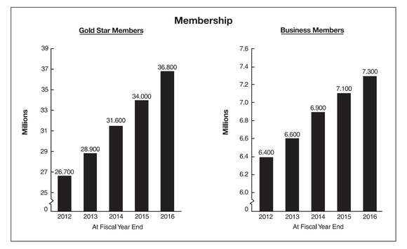 Costco's personal memberships rose from 26,700 in 2012 to 36,800 in 2016, while business members grew from 6,400 to 7,300.
