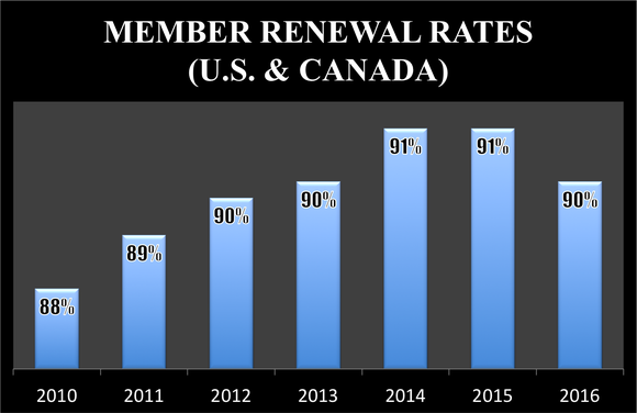 Costco's member renewal rates are consistently in the 90% range in the U.S. and Canada.