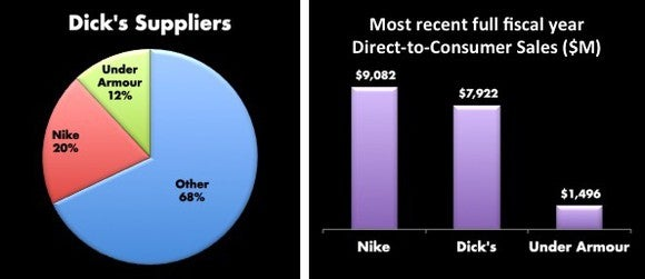 A pie chart of Dick's suppliers where Nike is 20% and Under Armour is 12%. A bar chart showing Nike's Direct-to-consumer business is $9 billion whereas Dick's is less than $8 billion. Under Armour comes in a distant third with $1.5 billion.