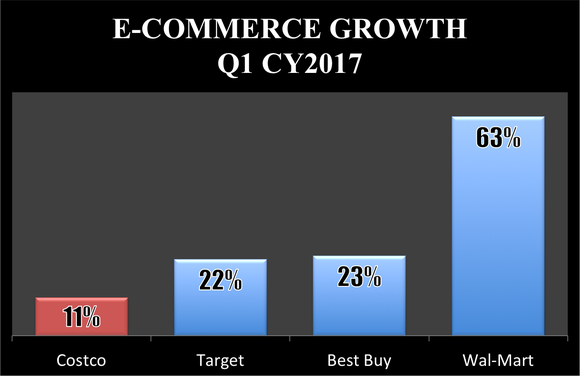 Bar chart showing Costco's 11% e-commerce growth trailed Target's 22%, Best Buy's 23%, and Wal-Mart's 63% in the first quarter of calendar year 2017.