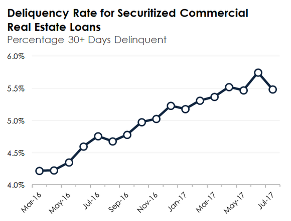 A line chart showing the upward trend in the delinquency rate on commercial real estate loans
