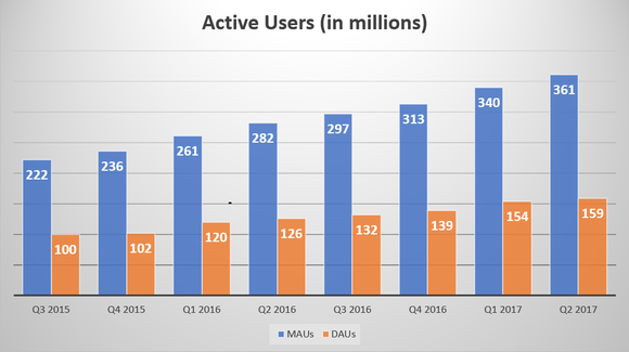 Chart showing Weibo's monthly active users increasing from 222 million in Q3 2015 to 361 million in Q2 2017, and daily active users increasing from 100 million to 159 million over the same time period.