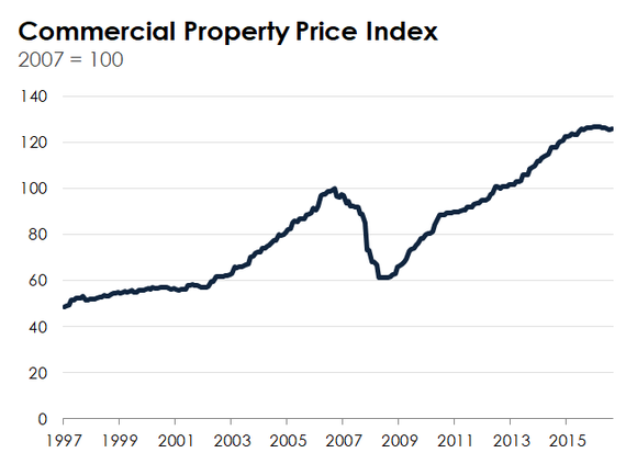 A line chart showing the 20-year trend in commercial real estate prices.