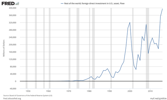 A chart of foreign direct investment flows into the United States.