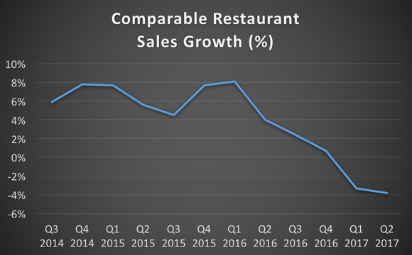 Zoe's comparable restaurant sales growth from Q3 2014 to Q2 2017