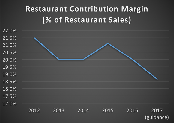 Zoe's restaurant contribution margin from 2012 through 2017 (based on company guidance)
