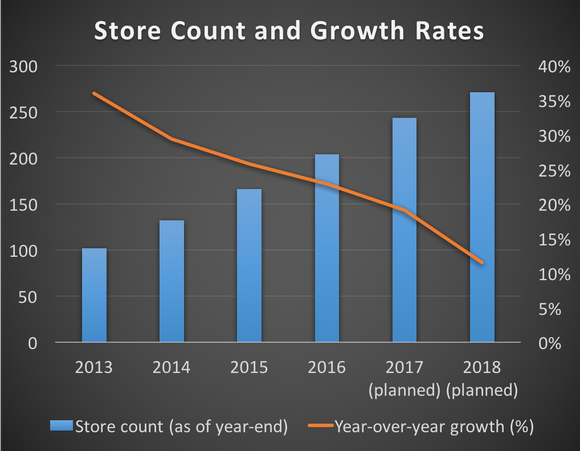 Zoe's store count and growth rates from 2012 through 2018 (based on company guidance)
