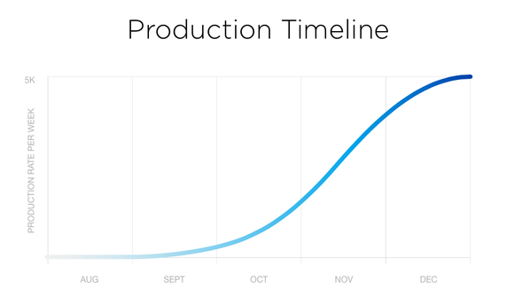 Graph of Tesla's S-curve forecast of monthly Model 3 production.