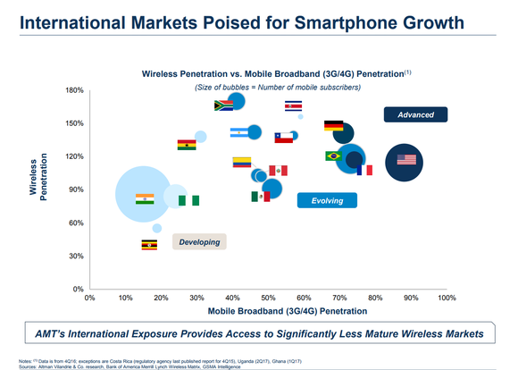Chart showing mobile broadband penetration and wireless penetration in American Tower's international markets.