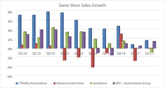 Same store sales growth slowing for autozone, advance auto parts, o'reilly automotive and genuine parts company